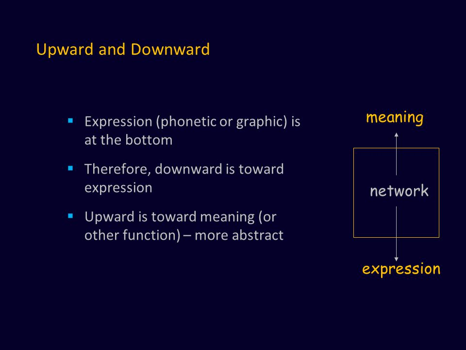 Upward and Downward  Expression (phonetic or graphic) is at the bottom  Therefore, downward is toward expression  Upward is toward meaning (or other function) – more abstract network meaning expression