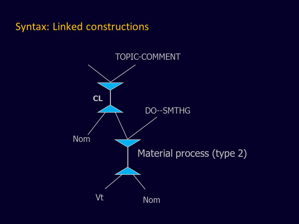 Syntax: Linked constructions CL Nom DO--SMTHG Vt Nom Material process (type 2) TOPIC-COMMENT