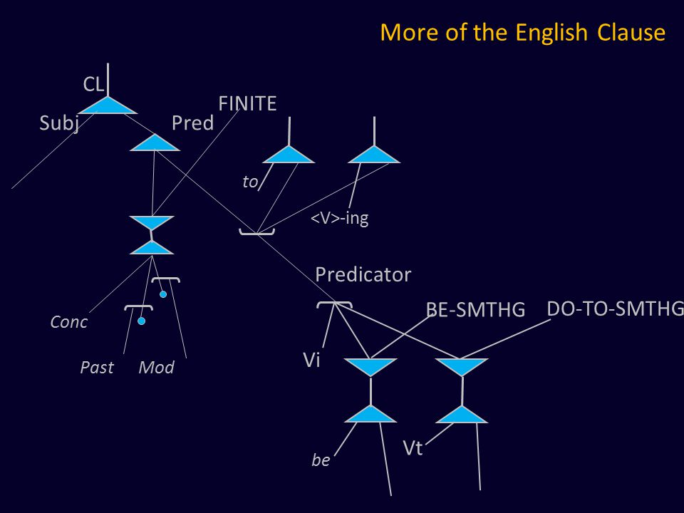 More of the English Clause DO-TO-SMTHG BE-SMTHG be Vt Vi to -ing CL Subj Pred Conc Past Mod Predicator FINITE