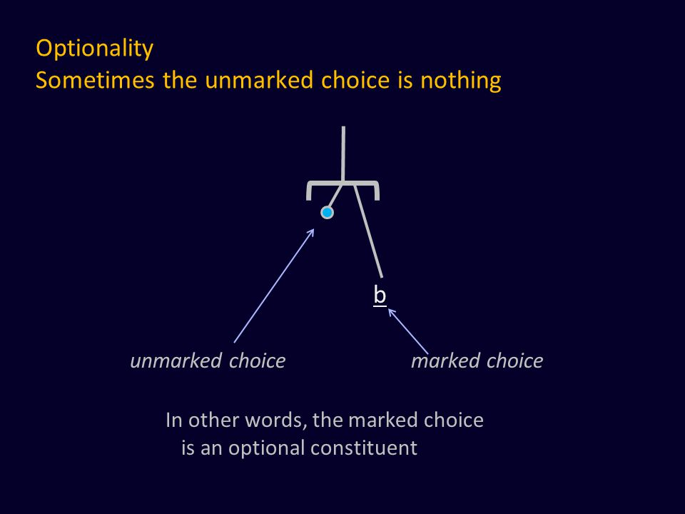Optionality Sometimes the unmarked choice is nothing b unmarked choice marked choice In other words, the marked choice is an optional constituent