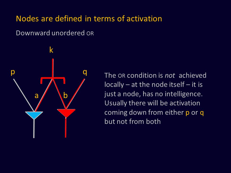 Nodes are defined in terms of activation a b The OR condition is not achieved locally – at the node itself – it is just a node, has no intelligence.