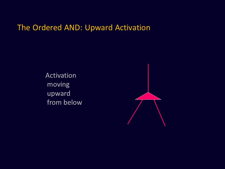 The Ordered AND: Upward Activation Activation moving upward from below