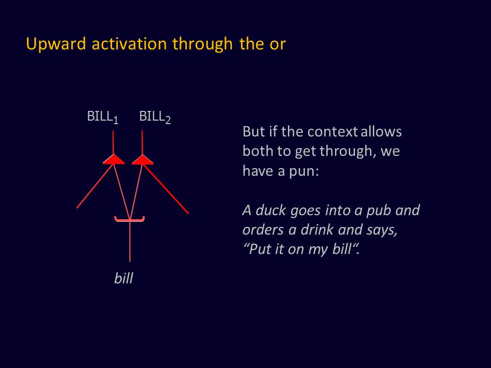 Upward activation through the or bill BILL 1 BILL 2 But if the context allows both to get through, we have a pun: A duck goes into a pub and orders a drink and says, Put it on my bill .