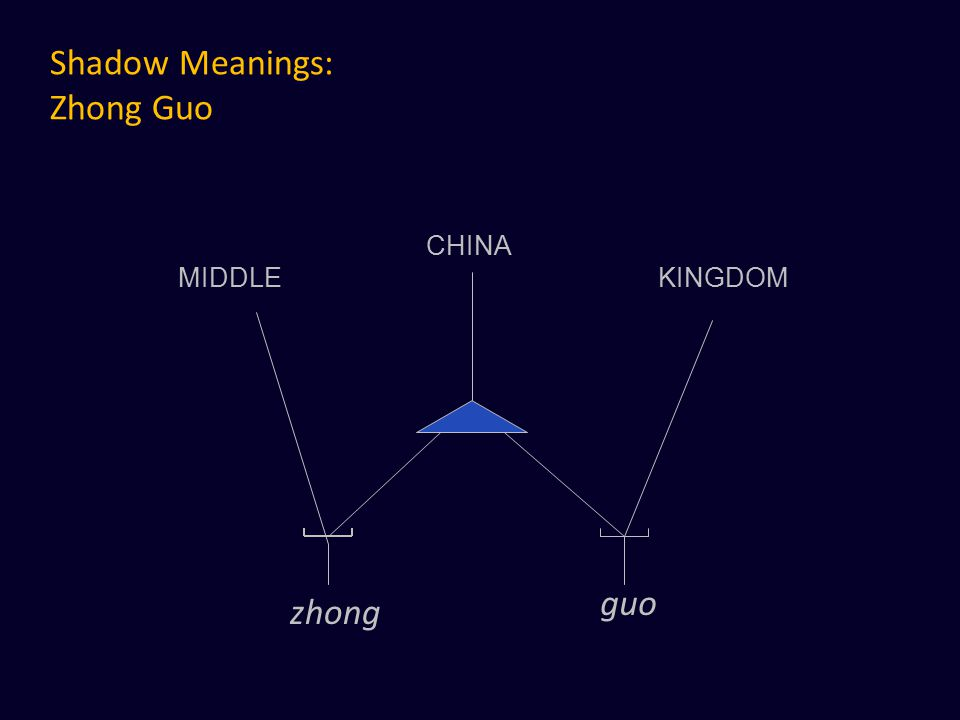 Shadow Meanings: Zhong Guo MIDDLE CHINA KINGDOM zhong guo