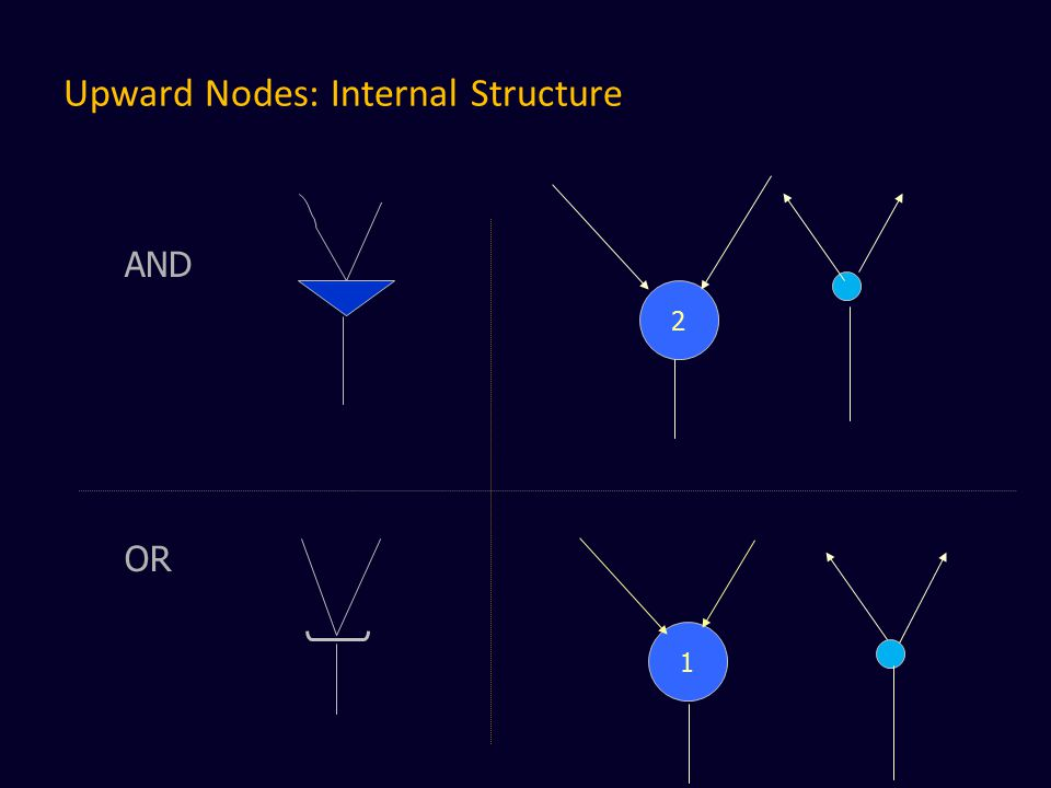 Upward Nodes: Internal Structure AND OR 2 1