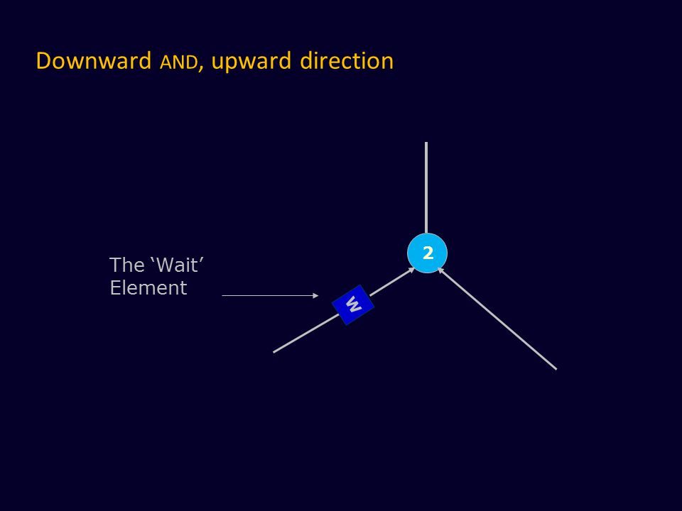 Downward AND, upward direction W 2 The 'Wait' Element