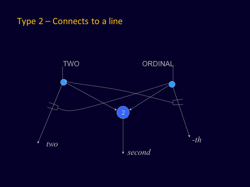 Type 2 – Connects to a line TWO ORDINAL 2 second two -th