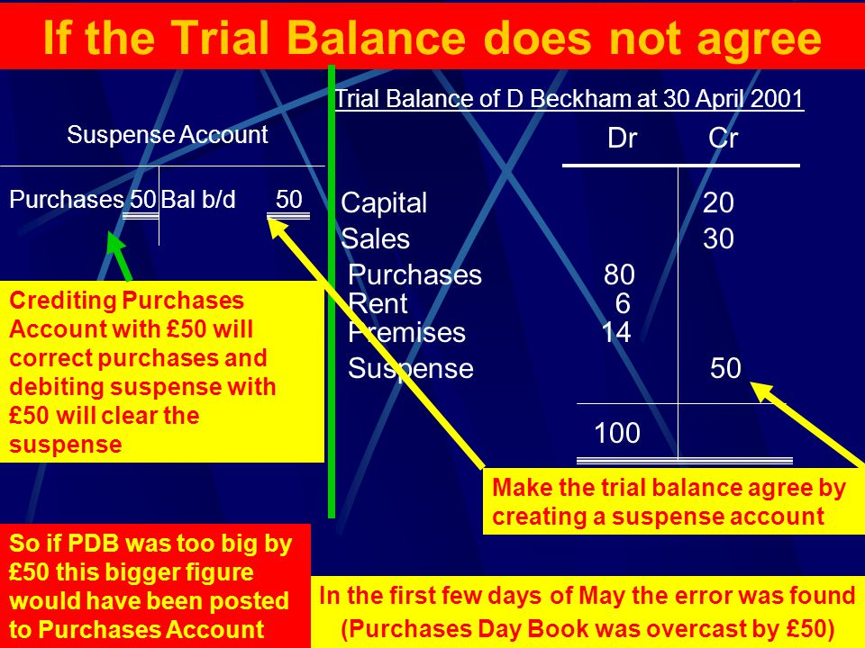 07/04/2015Paul Copeland12 If the Trial Balance does not agree Make the trial balance agree by creating a suspense account Trial Balance of D Beckham at 30 April 2001 DrCr Capital 20 Sales 30 Purchases 80 Rent 6 Premises 14 100 Suspense 50 Suspense Account Bal b/d 50 In the first few days of May the error was found (Purchases Day Book was overcast by £50) So if PDB was too big by £50 this bigger figure would have been posted to Purchases Account Crediting Purchases Account with £50 will correct purchases and debiting suspense with £50 will clear the suspense Purchases 50