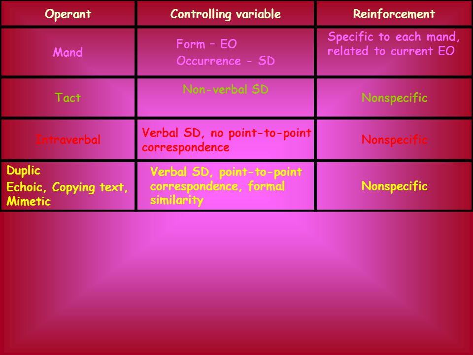 OperantControlling variableReinforcement Mand Form – EO Occurrence - SD Specific to each mand, related to current EO Tact Non-verbal SD Nonspecific In