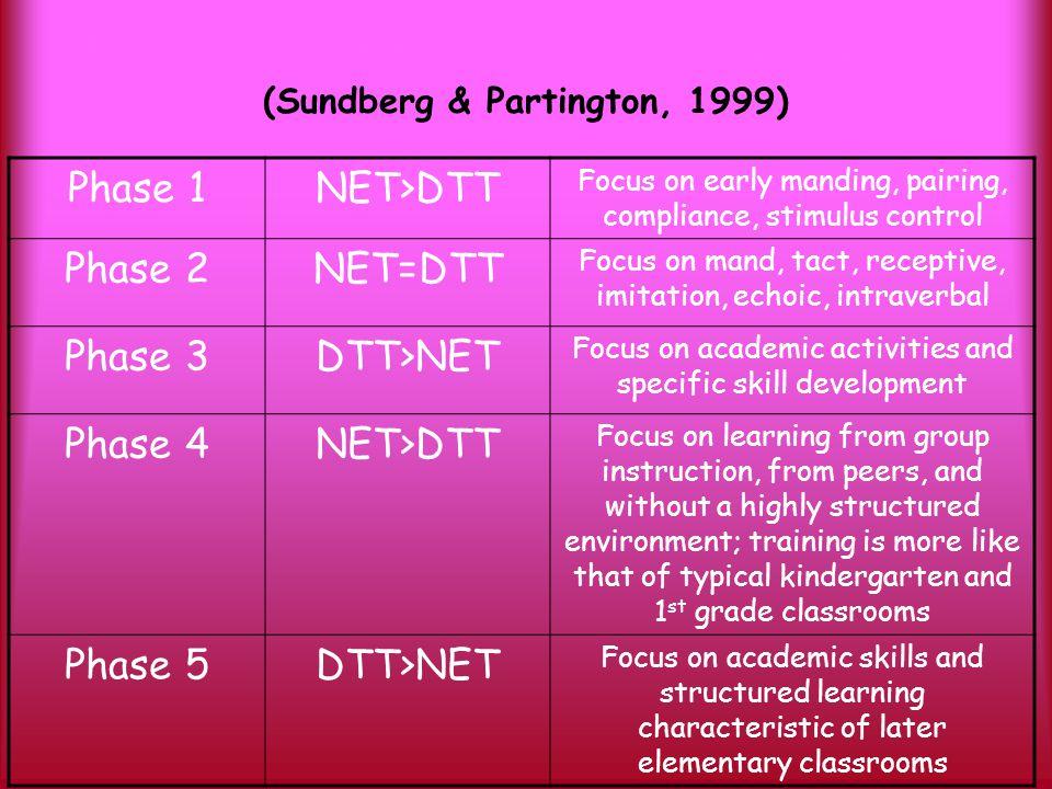DTT and NET in AVB Programs (Sundberg & Partington, 1999) Phase 1NET>DTT Focus on early manding, pairing, compliance, stimulus control Phase 2NET=DTT