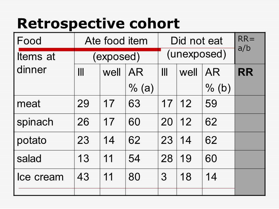 Retrospective cohort Food Items at dinner Ate food item (exposed) Did not eat (unexposed) RR= a/b IllwellAR % (a) IllwellAR % (b) RR meat291763171259 spinach261760201262 potato231462231462 salad131154281960 Ice cream43118031814