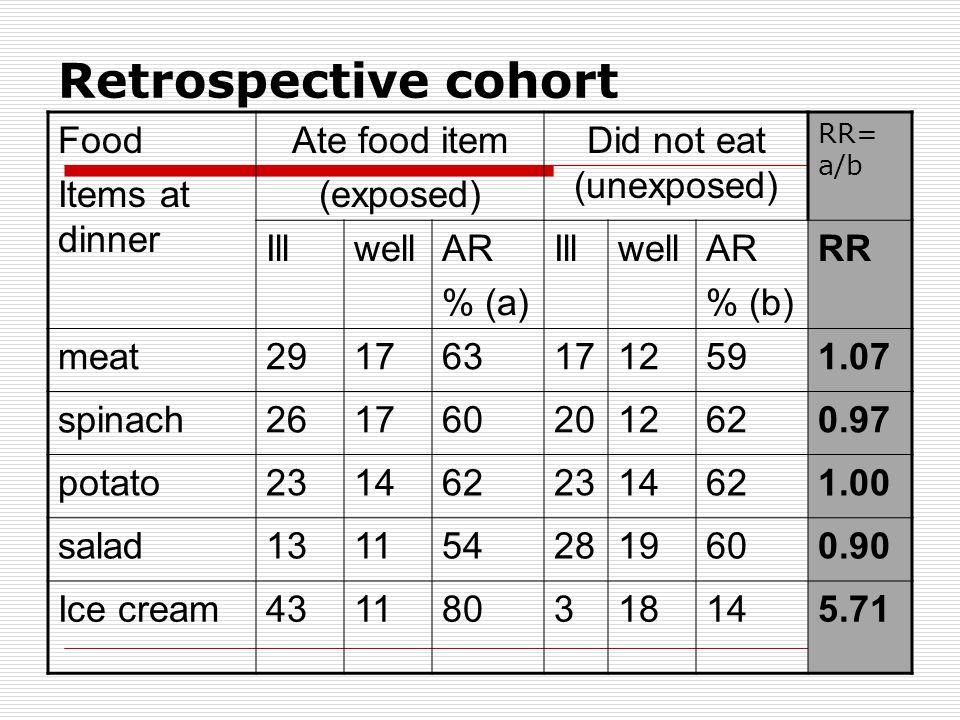 Retrospective cohort Food Items at dinner Ate food item (exposed) Did not eat (unexposed) RR= a/b IllwellAR % (a) IllwellAR % (b) RR meat2917631712591.07 spinach2617602012620.97 potato2314622314621.00 salad1311542819600.90 Ice cream431180318145.71