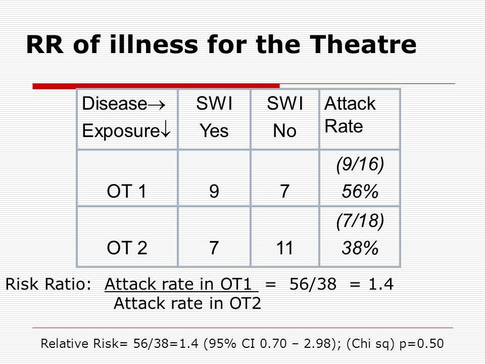 RR of illness for the Theatre Disease  Exposure  SWI Yes SWI No Attack Rate OT 197 (9/16) 56% OT 2711 (7/18) 38% Relative Risk= 56/38=1.4 (95% CI 0.70 – 2.98); (Chi sq) p=0.50 Risk Ratio: Attack rate in OT1 = 56/38 = 1.4 Attack rate in OT2