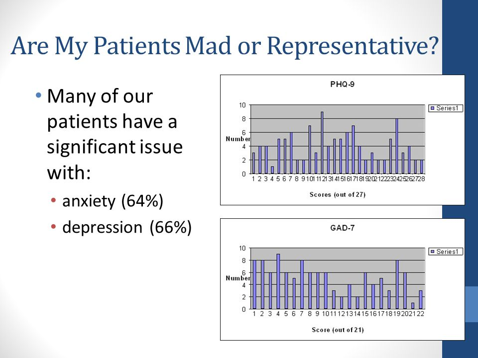 Are My Patients Mad or Representative.