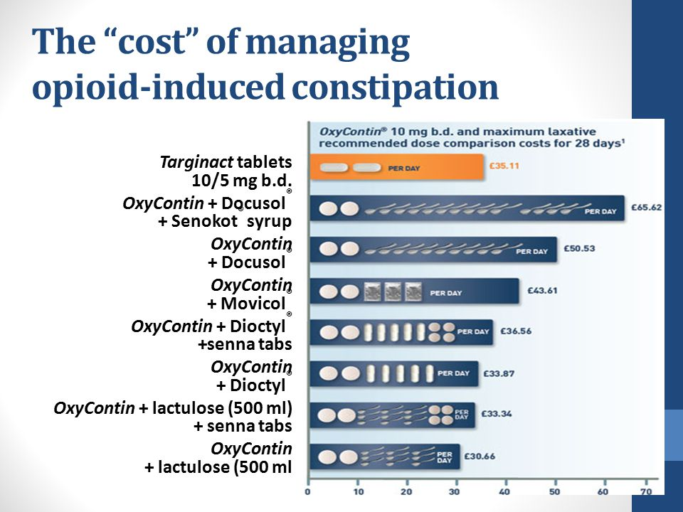 The cost of managing opioid-induced constipation Targinact tablets 10/5 mg b.d.