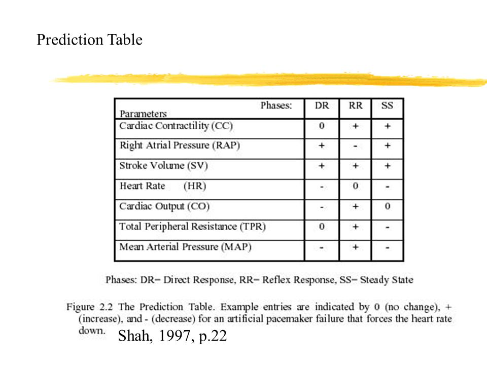 Shah, 1997, p.22 Prediction Table