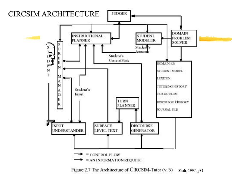 Shah, 1997, p31 CIRCSIM ARCHITECTURE