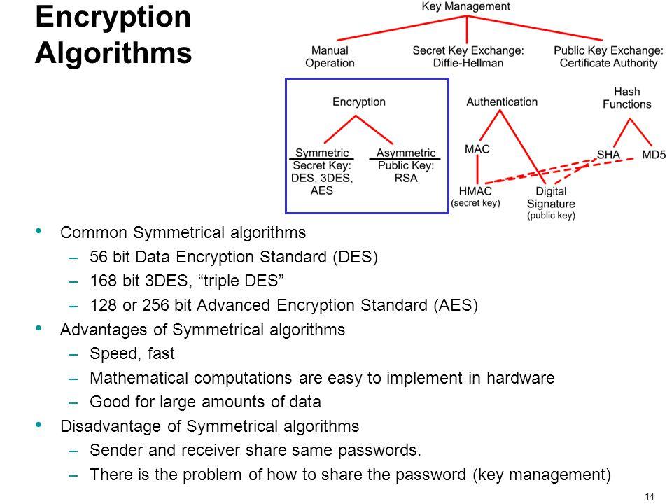 """14 Encryption Algorithms Common Symmetrical algorithms –56 bit Data Encryption Standard (DES) –168 bit 3DES, """"triple DES"""" –128 or 256 bit Advanced Enc"""