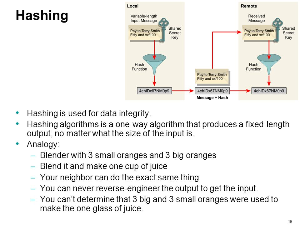 16 Hashing Hashing is used for data integrity. Hashing algorithms is a one-way algorithm that produces a fixed-length output, no matter what the size
