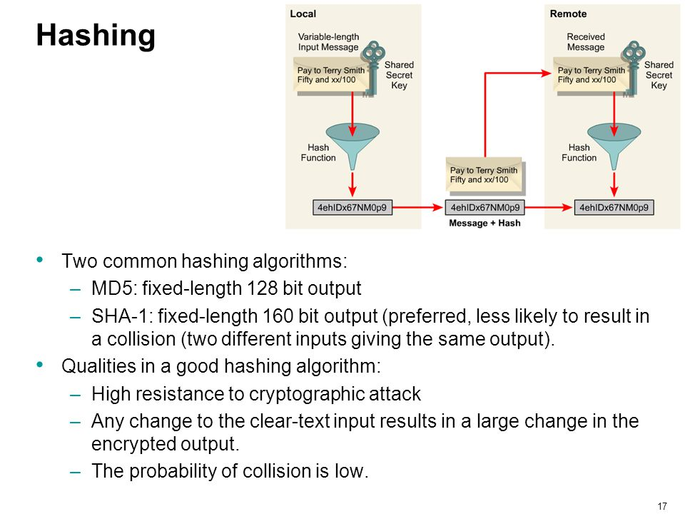 17 Hashing Two common hashing algorithms: –MD5: fixed-length 128 bit output –SHA-1: fixed-length 160 bit output (preferred, less likely to result in a