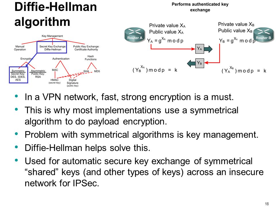 18 Diffie-Hellman algorithm In a VPN network, fast, strong encryption is a must. This is why most implementations use a symmetrical algorithm to do pa