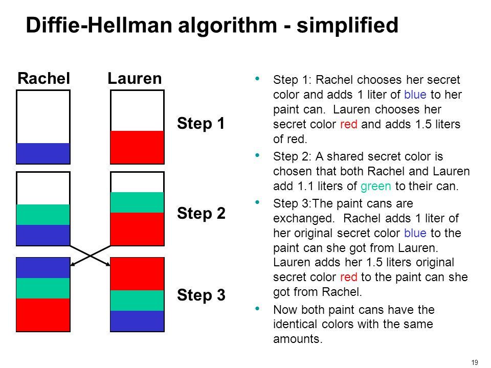 19 Diffie-Hellman algorithm - simplified Step 1: Rachel chooses her secret color and adds 1 liter of blue to her paint can. Lauren chooses her secret
