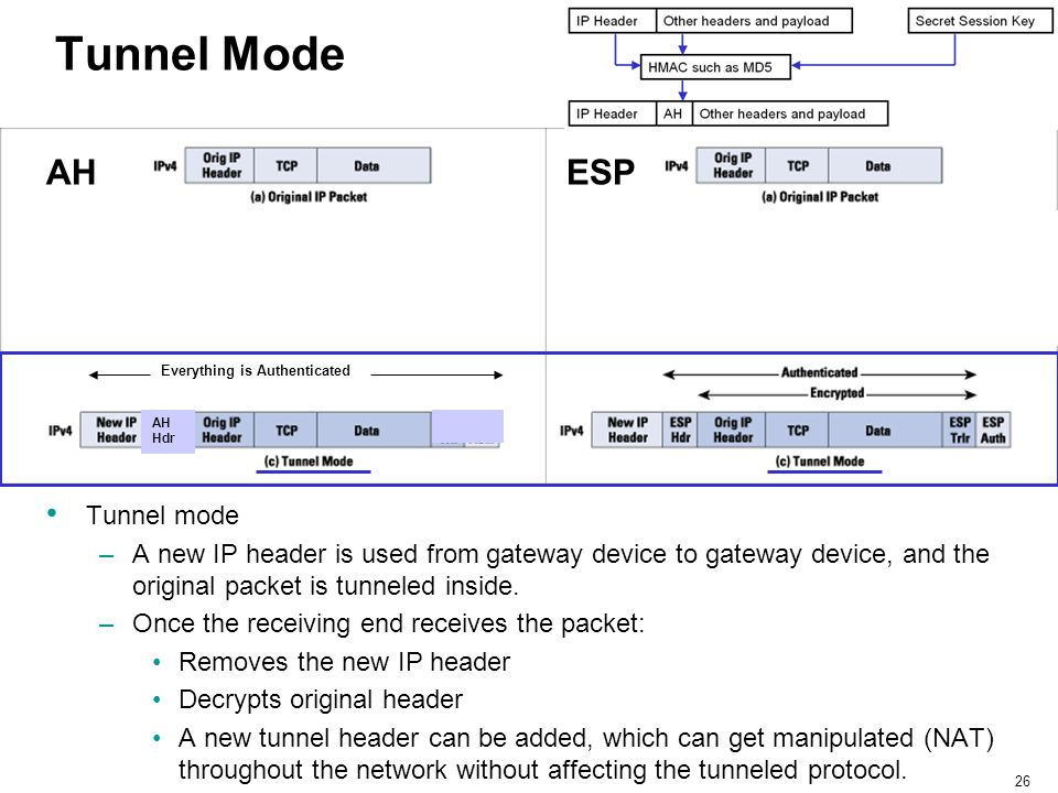 26 Tunnel Mode Tunnel mode –A new IP header is used from gateway device to gateway device, and the original packet is tunneled inside. –Once the recei
