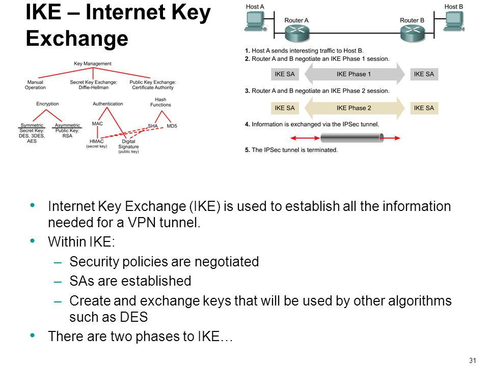 31 IKE – Internet Key Exchange Internet Key Exchange (IKE) is used to establish all the information needed for a VPN tunnel. Within IKE: –Security pol