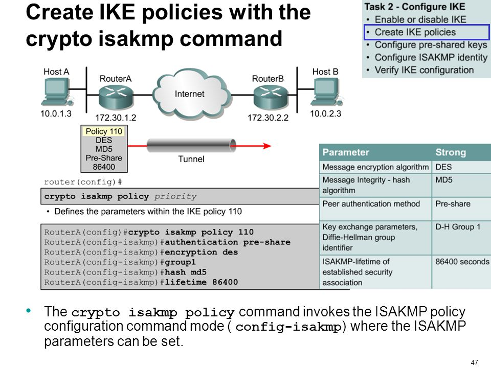 47 Create IKE policies with the crypto isakmp command The crypto isakmp policy command invokes the ISAKMP policy configuration command mode ( config-i