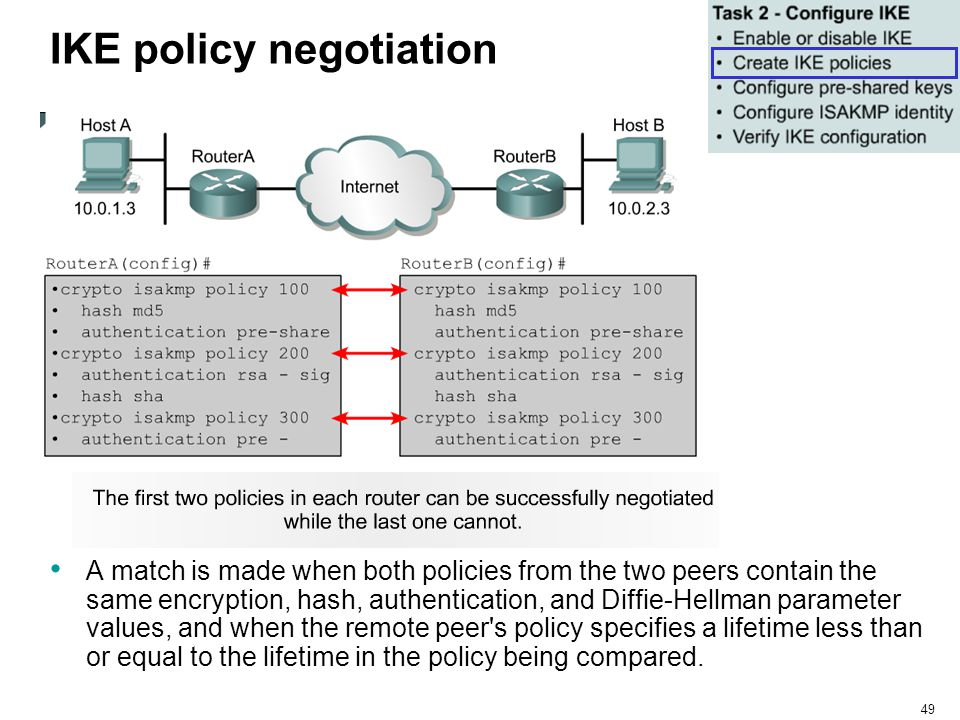 49 IKE policy negotiation A match is made when both policies from the two peers contain the same encryption, hash, authentication, and Diffie-Hellman