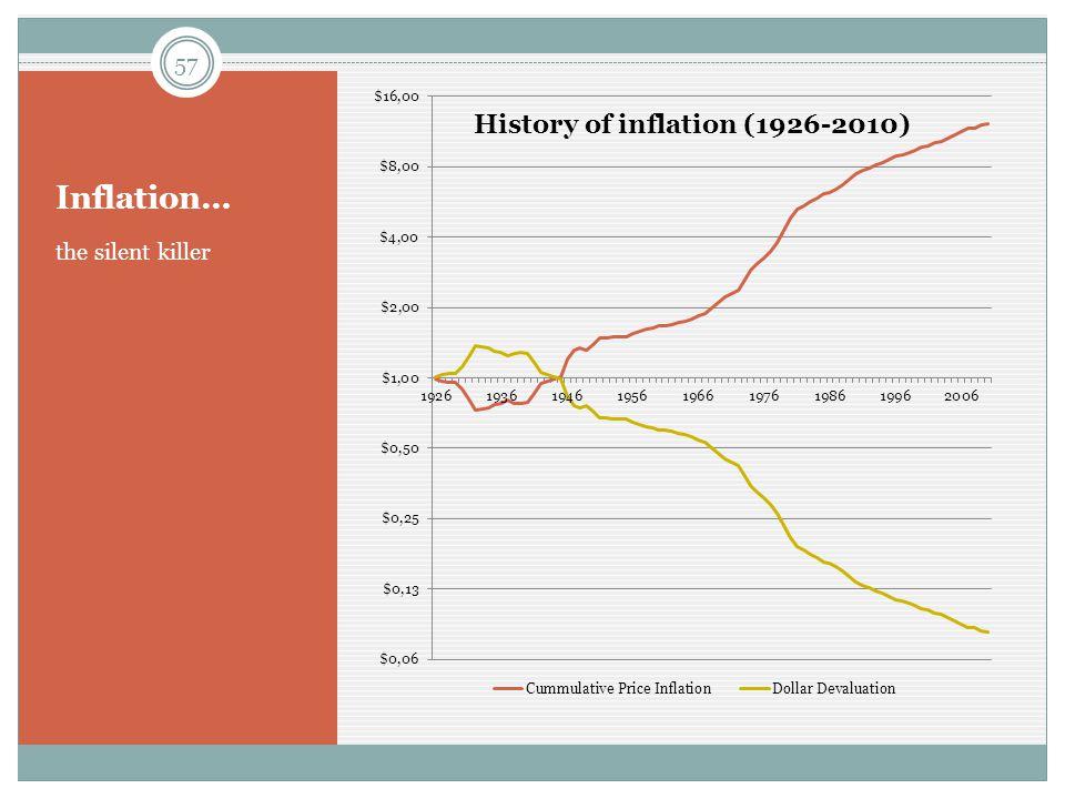 Inflation… the silent killer 57