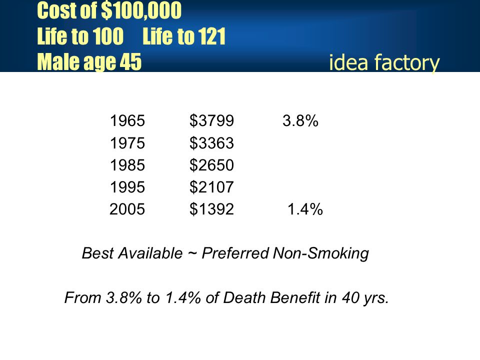 Cost of $100,000 Life to 100 Life to 121 Male age 45 idea factory 1965 $3799 3.8% 1975 $3363 1985 $2650 1995 $2107 2005 $1392 1.4% Best Available ~ Preferred Non-Smoking From 3.8% to 1.4% of Death Benefit in 40 yrs.