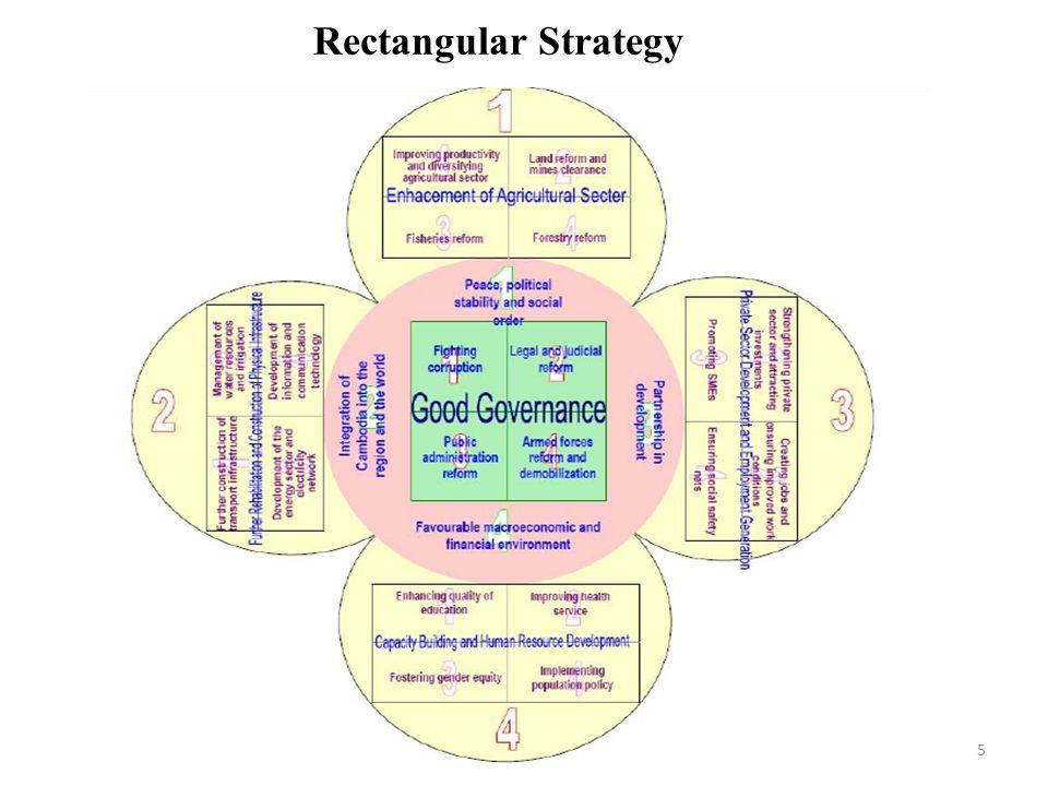 Rectangular Strategy 5