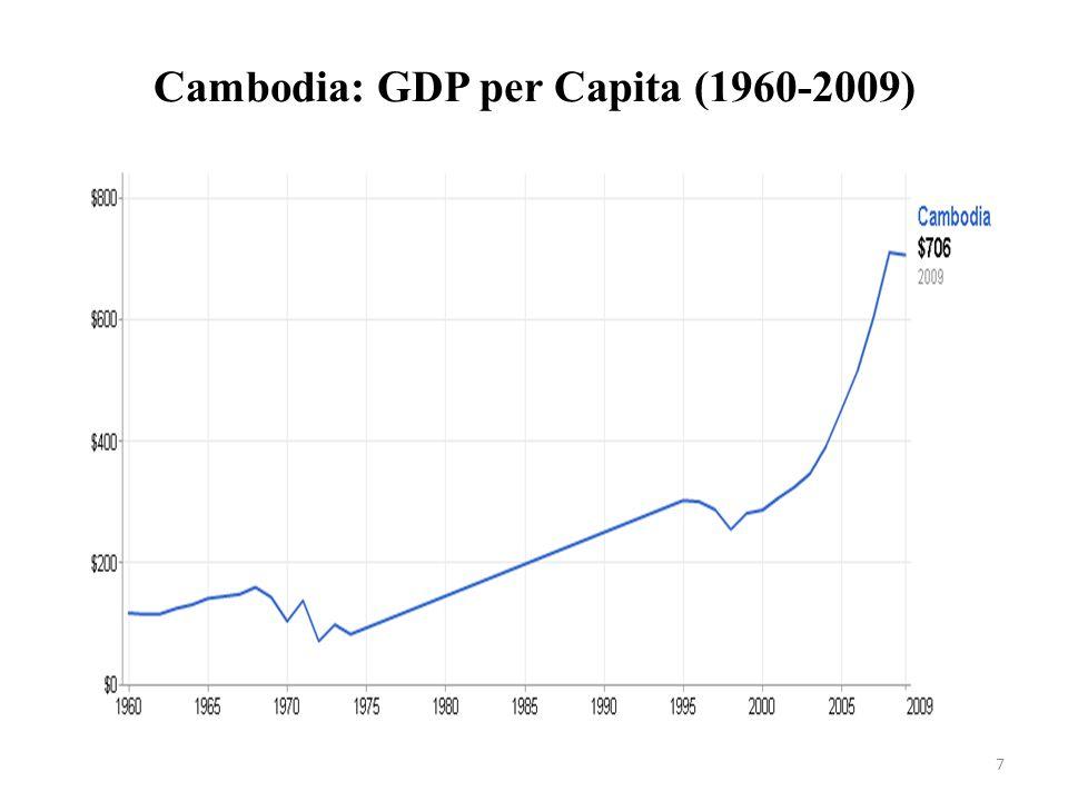 Cambodia: GDP per Capita (1960-2009) 7
