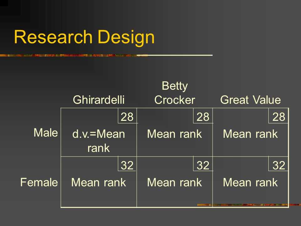 Research Design Ghirardelli Betty CrockerGreat Value Male 28 d.v.=Mean rank 28 Mean rank 28 Mean rank Female 32 Mean rank 32 Mean rank 32 Mean rank
