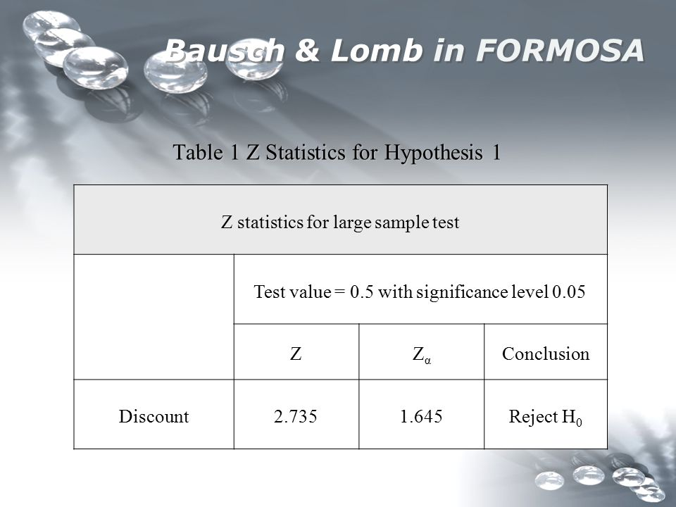 Bausch & Lomb in FORMOSA Table 1 Z Statistics for Hypothesis 1 Table 1 Z Statistics for Hypothesis 1 Z statistics for large sample test Test value = 0.5 with significance level 0.05 ZZαZα Conclusion Discount2.7351.645Reject H 0