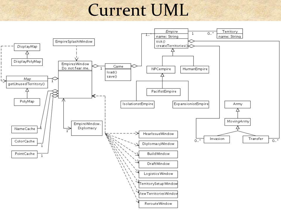 Current UML