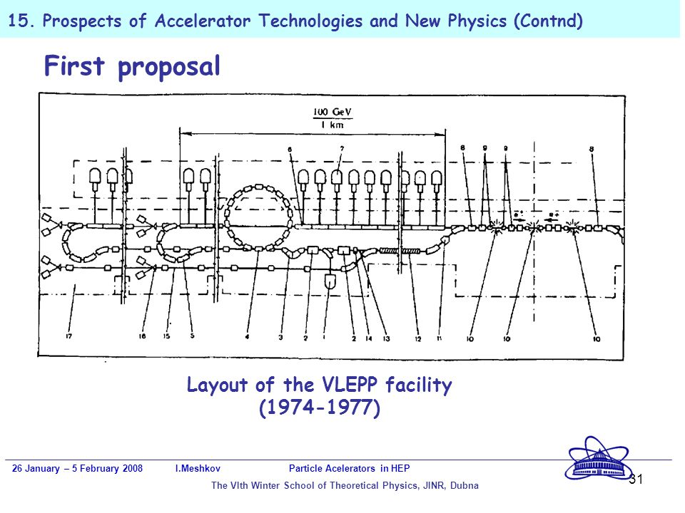 31 15. Prospects of Accelerator Technologies and New Physics (Contnd) 26 January – 5 February 2008 I.Meshkov Particle Acelerators in HEP The VIth Wint