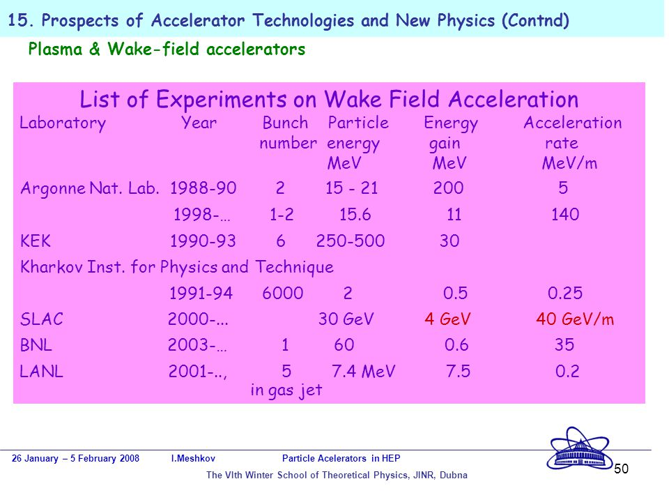 50 15. Prospects of Accelerator Technologies and New Physics (Contnd) Plasma & Wake-field accelerators 26 January – 5 February 2008 I.Meshkov Particle