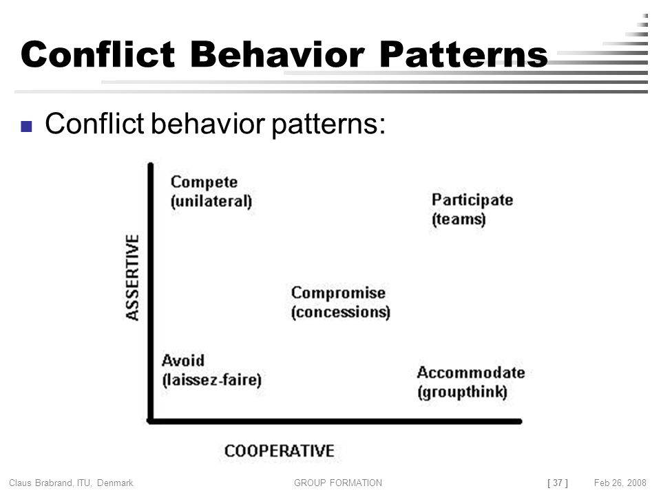 [ 37 ] Claus Brabrand, ITU, Denmark GROUP FORMATIONFeb 26, 2008 Conflict Behavior Patterns Conflict behavior patterns: