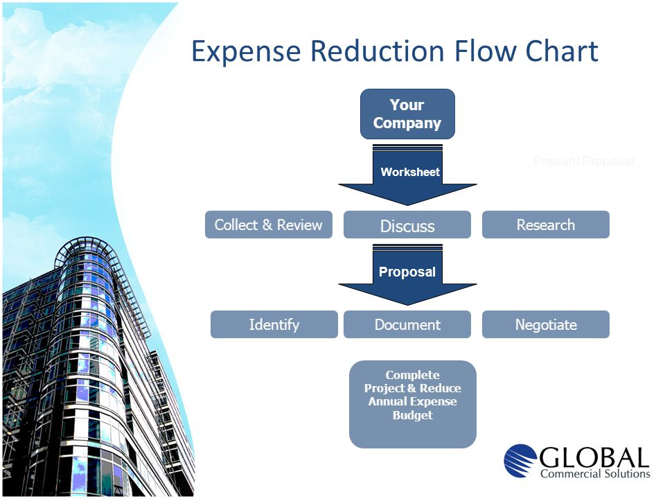 Expense Reduction Flow Chart Your Company Collect & Review Discuss Complete Project & Reduce Annual Expense Budget Present Proposal Worksheet Proposal