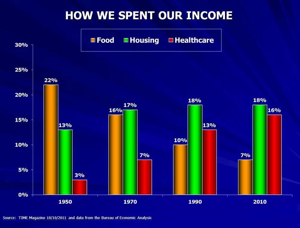 HOW WE SPENT OUR INCOME Source: TIME Magazine 10/10/2011 and data from the Bureau of Economic Analysis