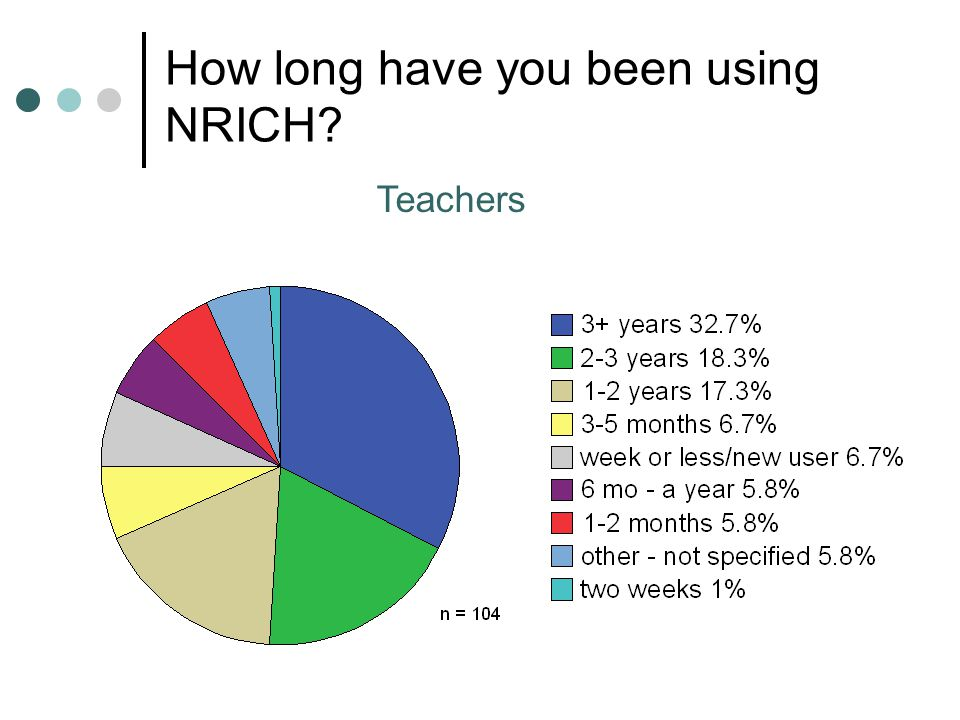 How long have you been using NRICH Teachers
