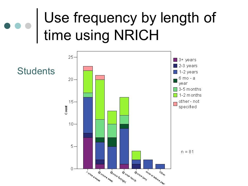 Use frequency by length of time using NRICH Students