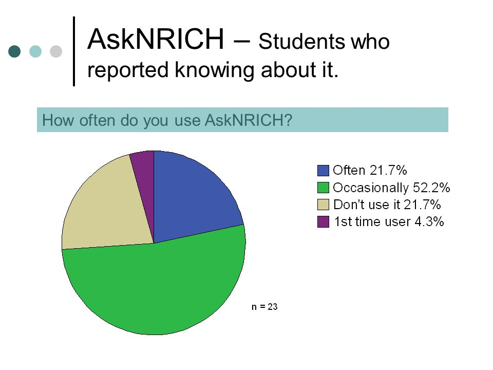 AskNRICH – Students who reported knowing about it. How often do you use AskNRICH