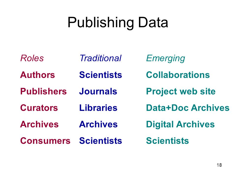 18 Publishing Data Roles Authors Publishers Curators Archives Consumers Traditional Scientists Journals Libraries Archives Scientists Emerging Collaborations Project web site Data+Doc Archives Digital Archives Scientists