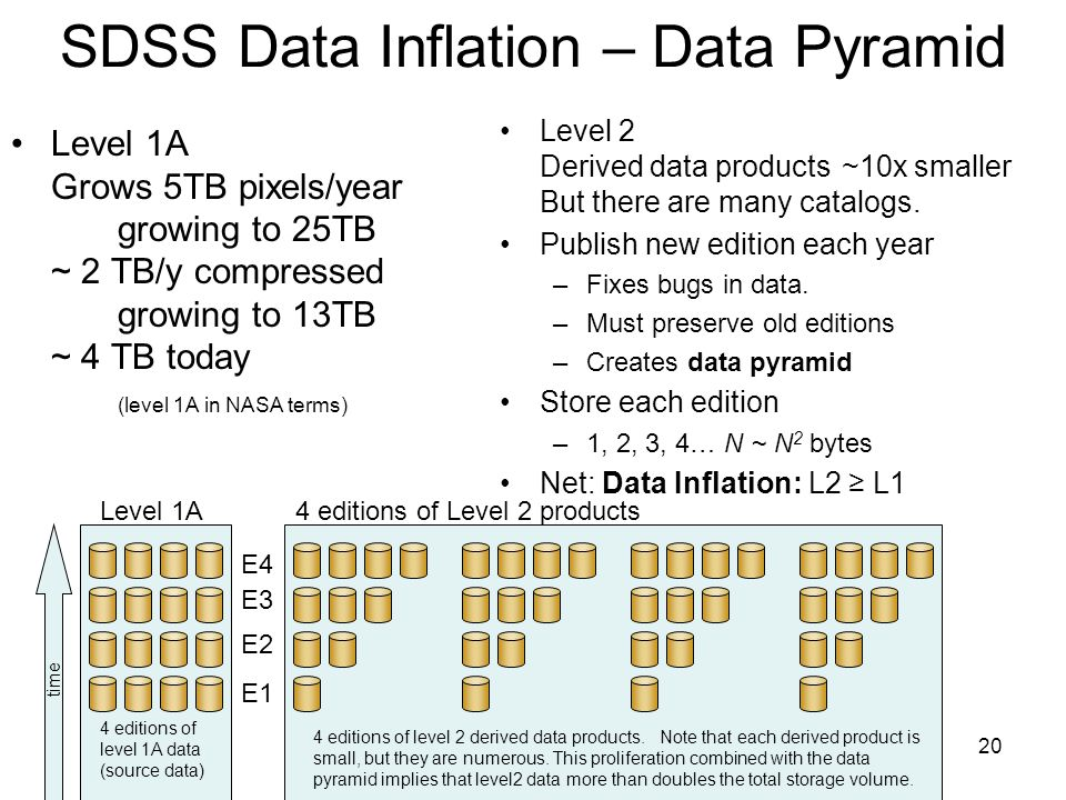 20 SDSS Data Inflation – Data Pyramid Level 1A Grows 5TB pixels/year growing to 25TB ~ 2 TB/y compressed growing to 13TB ~ 4 TB today (level 1A in NASA terms) Level 2 Derived data products ~10x smaller But there are many catalogs.