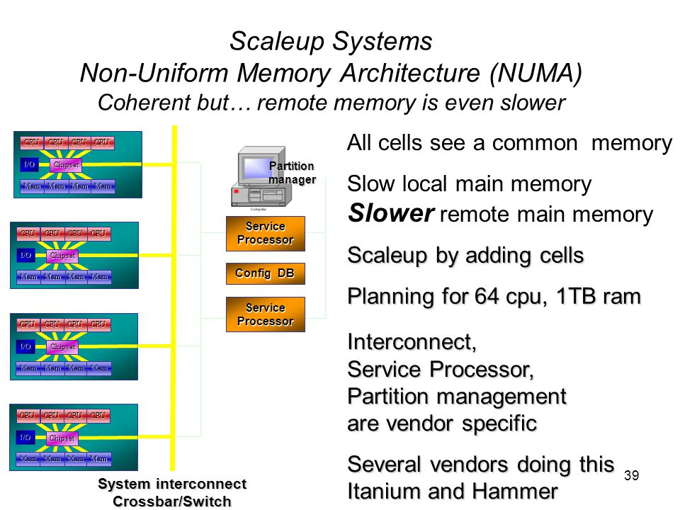 39 Scaleup Systems Non-Uniform Memory Architecture (NUMA) Coherent but… remote memory is even slower All cells see a common memory Slow local main memory Slower remote main memory Scaleup by adding cells Planning for 64 cpu, 1TB ram Interconnect, Service Processor, Partition management are vendor specific Several vendors doing this Itanium and Hammer System interconnect Crossbar/Switch Partition manager Config DB CPUCPUCPUCPU MemMemMemMem I/O Chipset CPUCPUCPUCPU MemMemMemMem I/O Chipset CPUCPUCPUCPU MemMemMemMem I/O Chipset CPUCPUCPUCPU MemMemMemMem I/O Chipset Service Processor