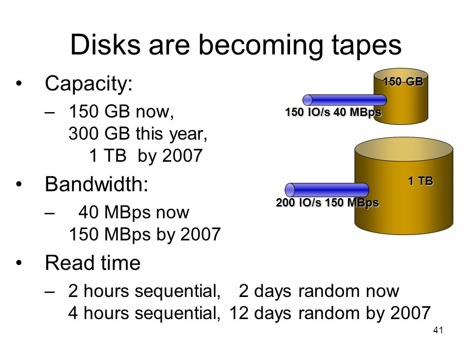 41 Disks are becoming tapes Capacity: –150 GB now, 300 GB this year, 1 TB by 2007 Bandwidth: – 40 MBps now 150 MBps by 2007 Read time –2 hours sequential, 2 days random now 4 hours sequential, 12 days random by 2007 150 IO/s 40 MBps 150 GB 200 IO/s 150 MBps 1 TB