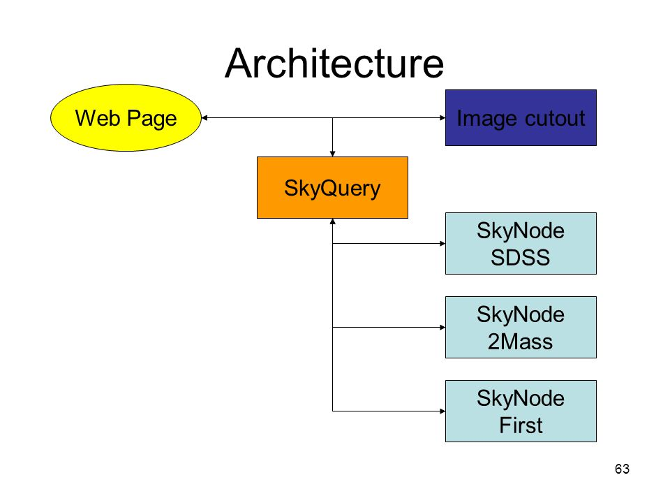 63 Architecture Image cutout SkyNode SDSS SkyNode 2Mass SkyNode First SkyQuery Web Page